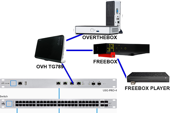 unifi usg pro 4 overthebox ovh freebox ubiquiti support fran ais ubnt france. Black Bedroom Furniture Sets. Home Design Ideas